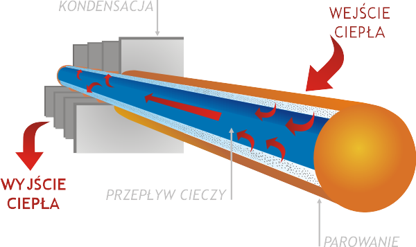 TECHNOLOGIA HEAT PIPE